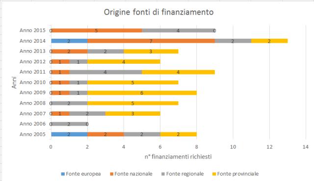 Grafico 2 finanziamenti